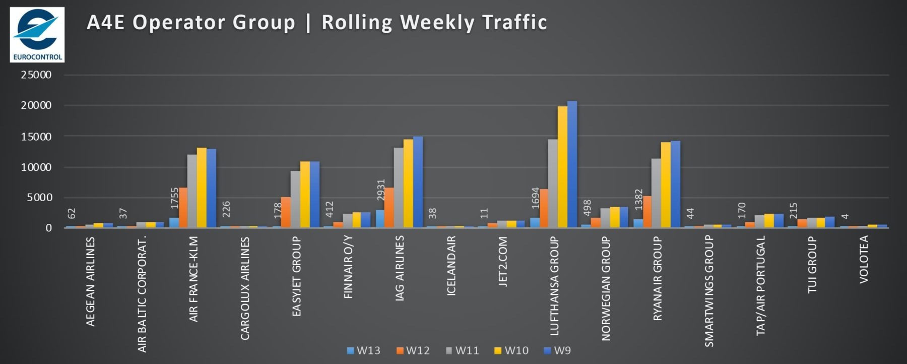 A4E Operator Group, Rolling Weekly Traffic