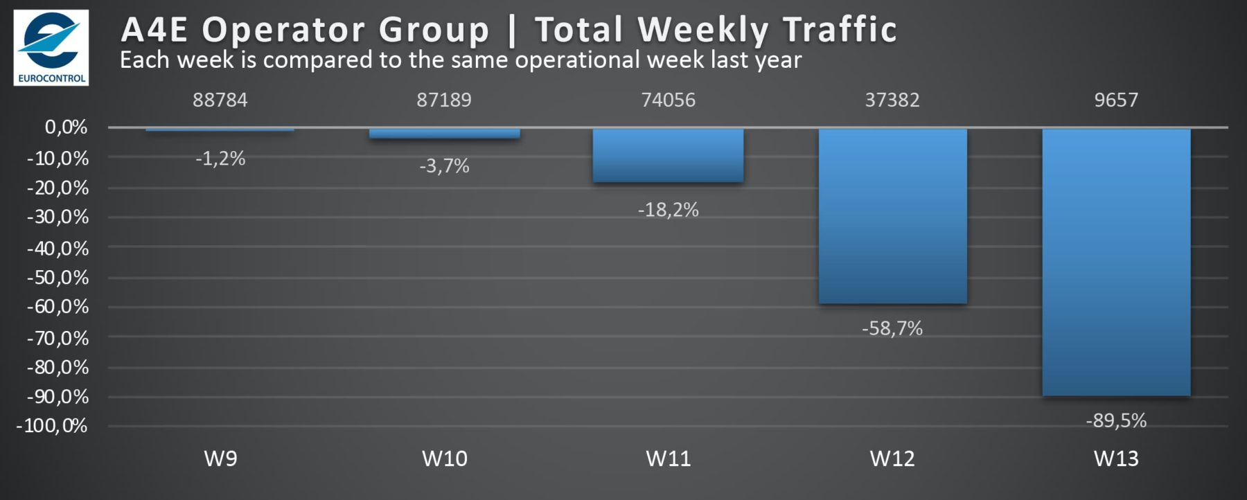 A4E Operator Group, Total Weekly Traffic 2020-03-29